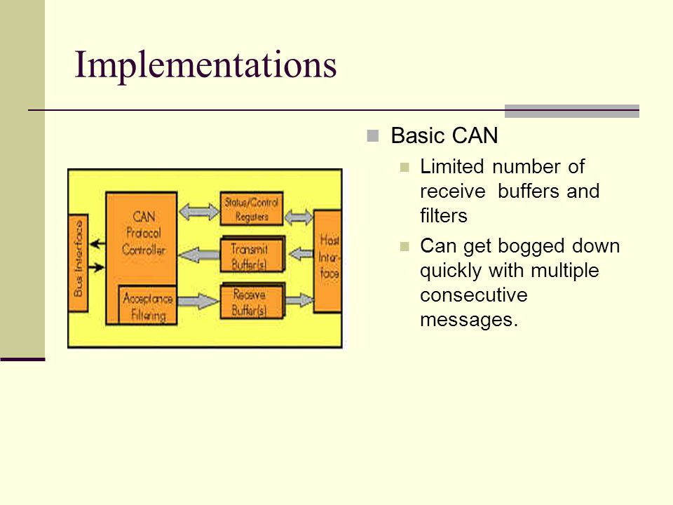 Implementations Basic CAN