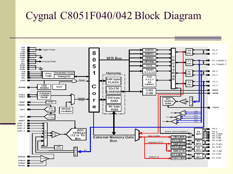 Cygnal C8051F040/042 Block Diagram