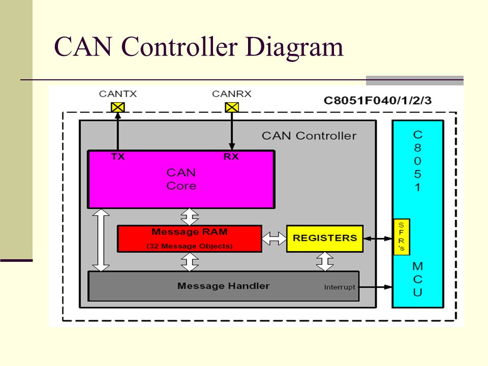 CAN Controller Diagram