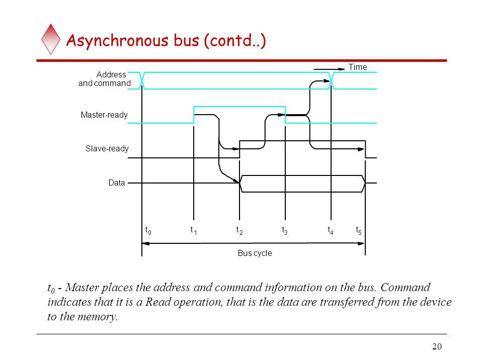 Asynchronous bus (contd..)