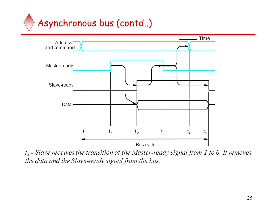 Asynchronous vs. Synchronous bus