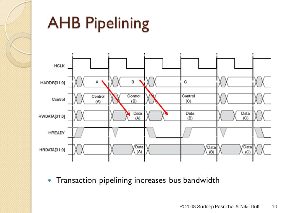AHB Pipelining Transaction pipelining increases bus bandwidth