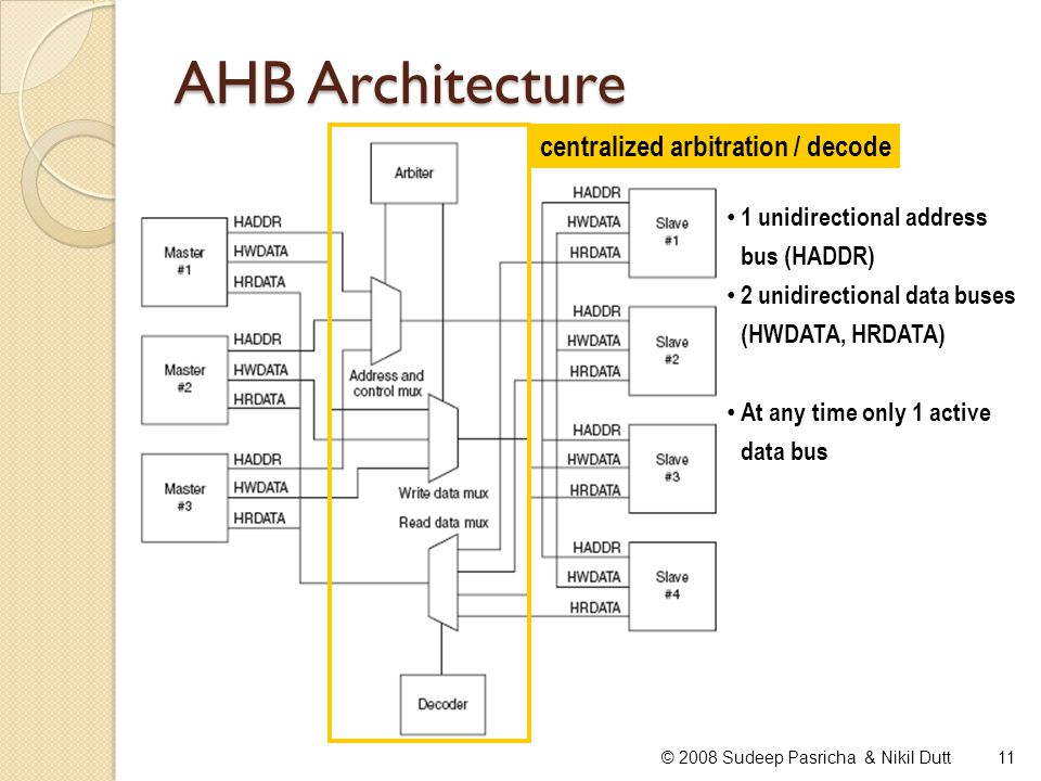 AHB Architecture centralized arbitration / decode