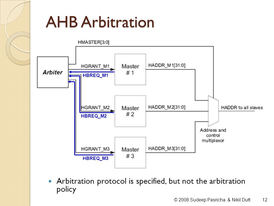 AHB Arbitration Arbiter. HBREQ_M1. HBREQ_M2. HBREQ_M3. Arbitration protocol is specified, but not the arbitration policy.