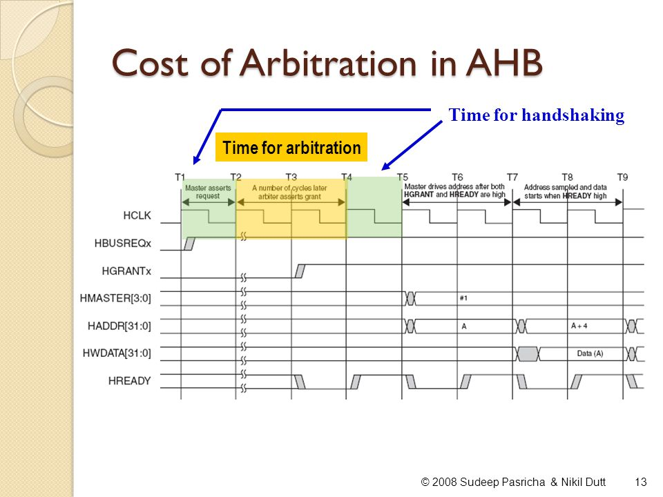 Cost of Arbitration in AHB