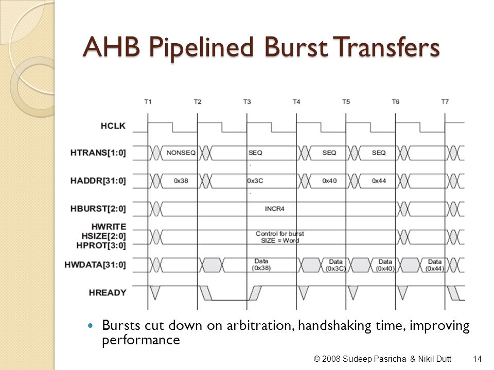 AHB Pipelined Burst Transfers