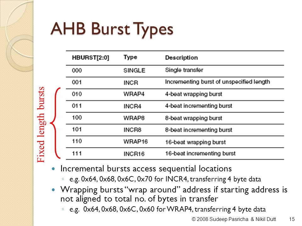 AHB Burst Types Fixed length bursts