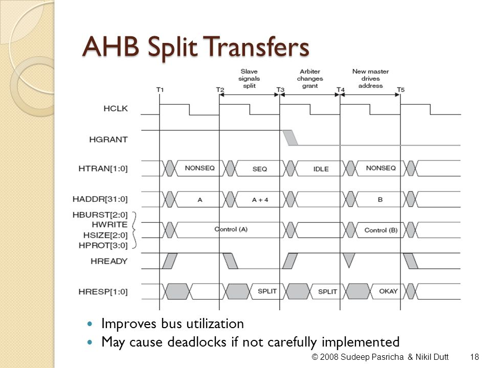 AHB Split Transfers Improves bus utilization