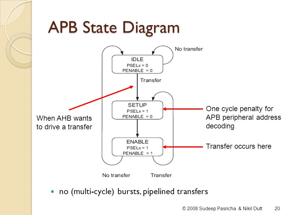 APB State Diagram no (multi-cycle) bursts, pipelined transfers