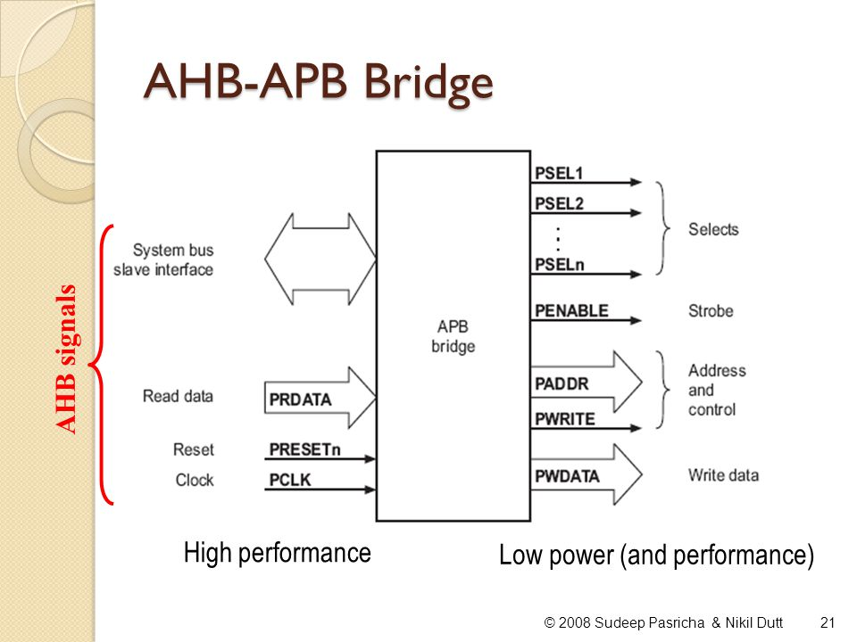 AHB-APB Bridge AHB signals High performance