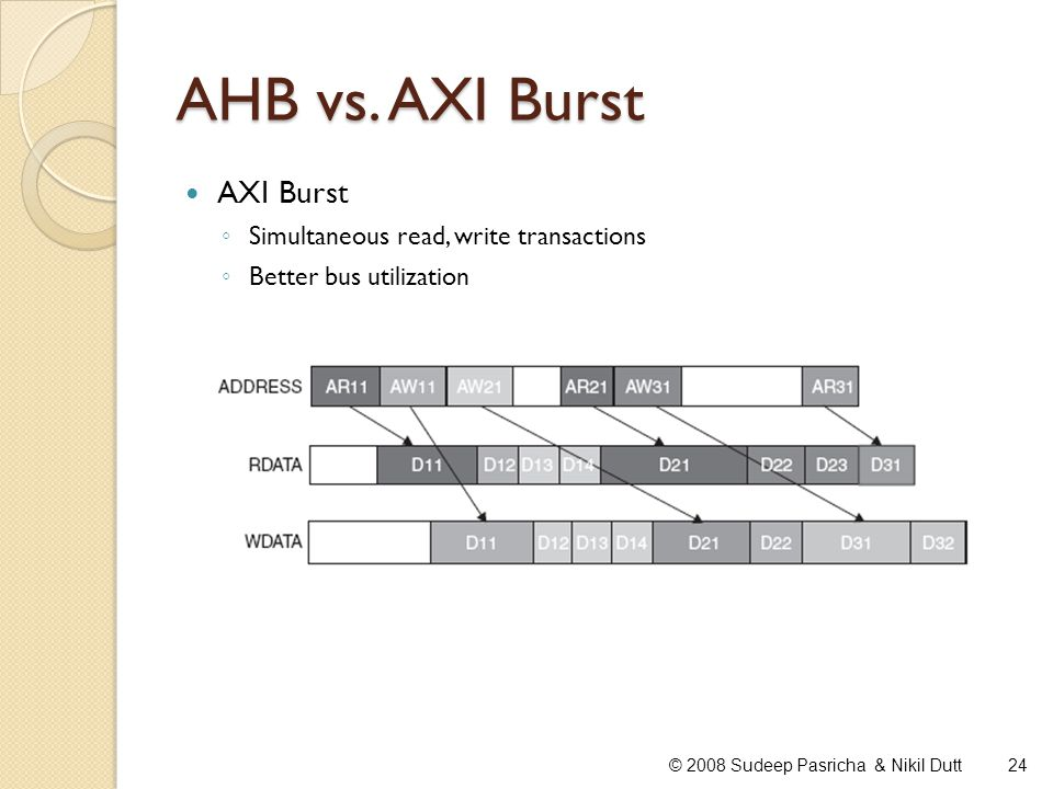 AHB vs. AXI Burst AXI Burst Simultaneous read, write transactions