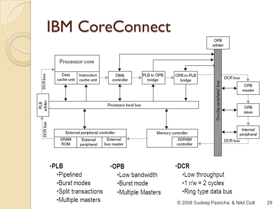 IBM CoreConnect PLB Pipelined Burst modes Split transactions