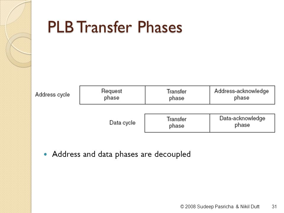 PLB Transfer Phases Address and data phases are decoupled