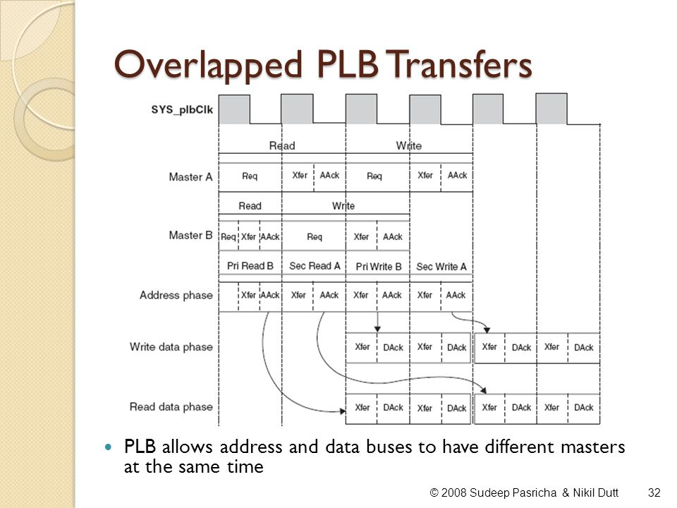 Overlapped PLB Transfers