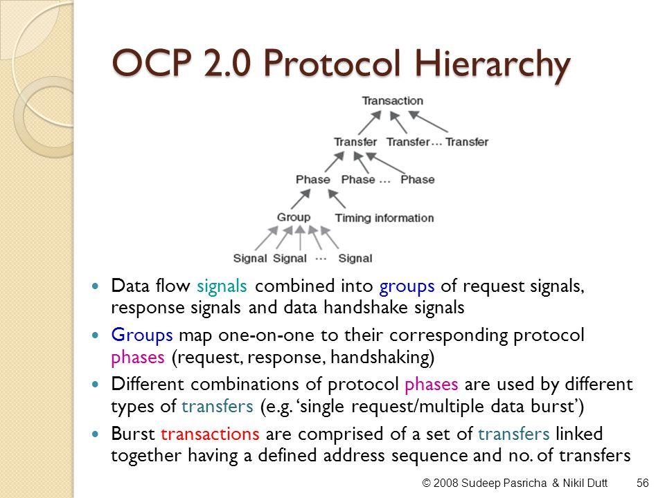 OCP 2.0 Protocol Hierarchy