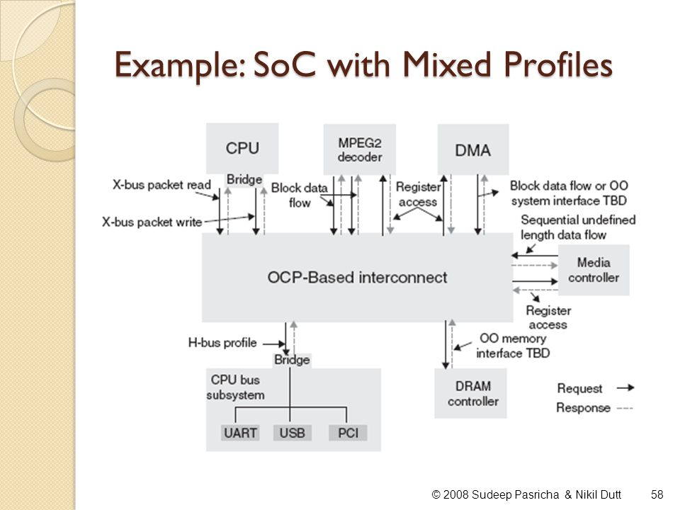 Example: SoC with Mixed Profiles