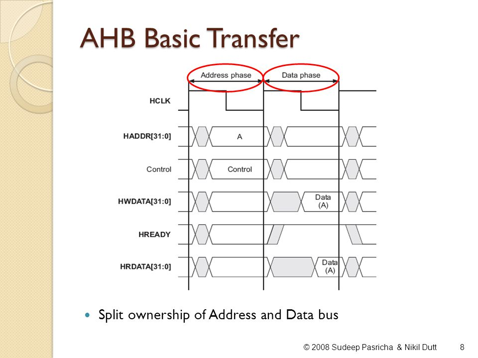 AHB Basic Transfer Split ownership of Address and Data bus