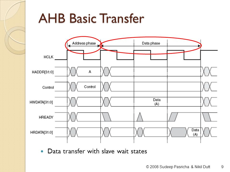 AHB Basic Transfer Data transfer with slave wait states