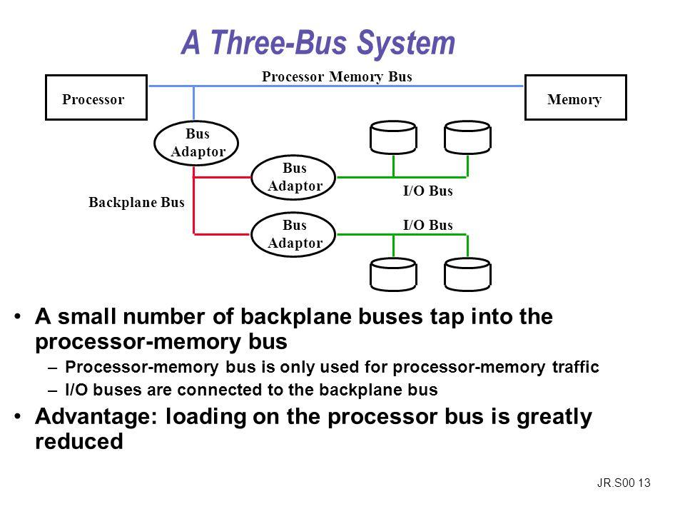 A Three-Bus System Processor. Memory. Processor Memory Bus. Bus. Adaptor. I/O Bus. Backplane Bus.