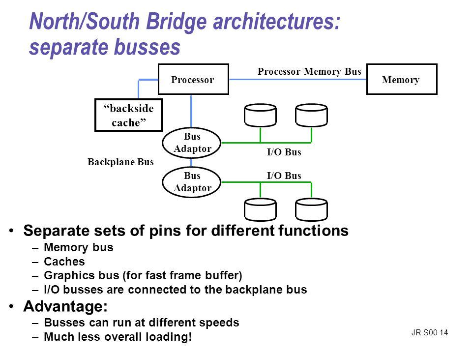 North/South Bridge architectures: separate busses