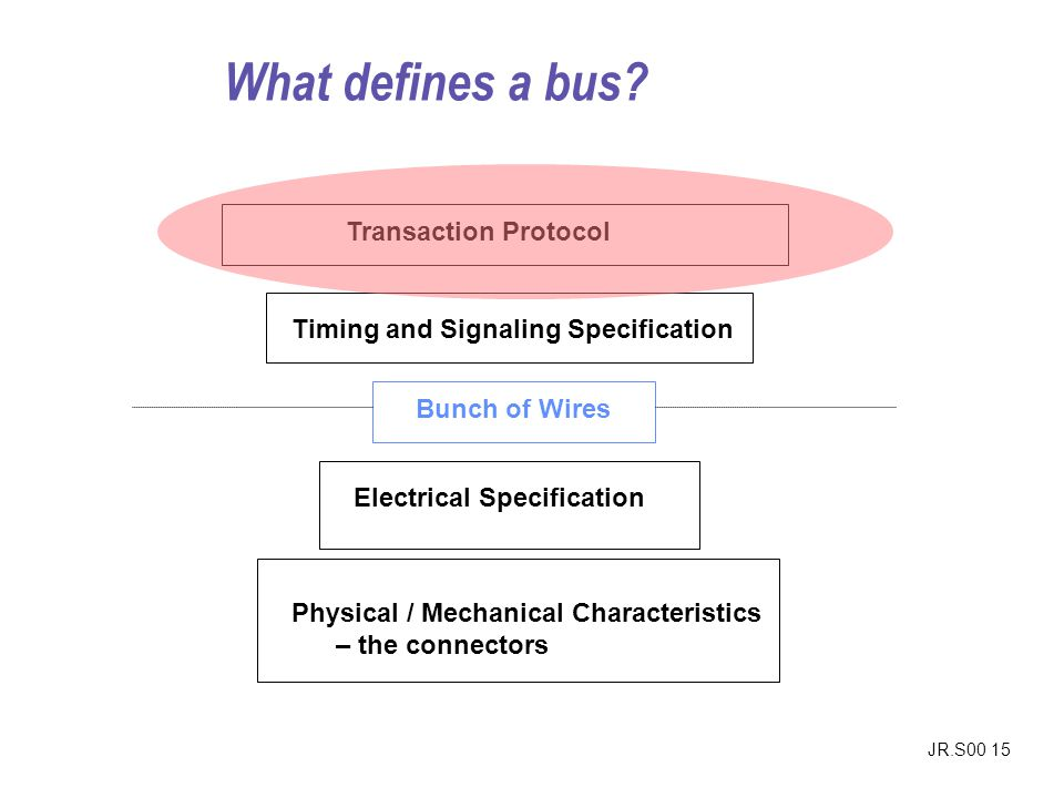 What defines a bus Transaction Protocol