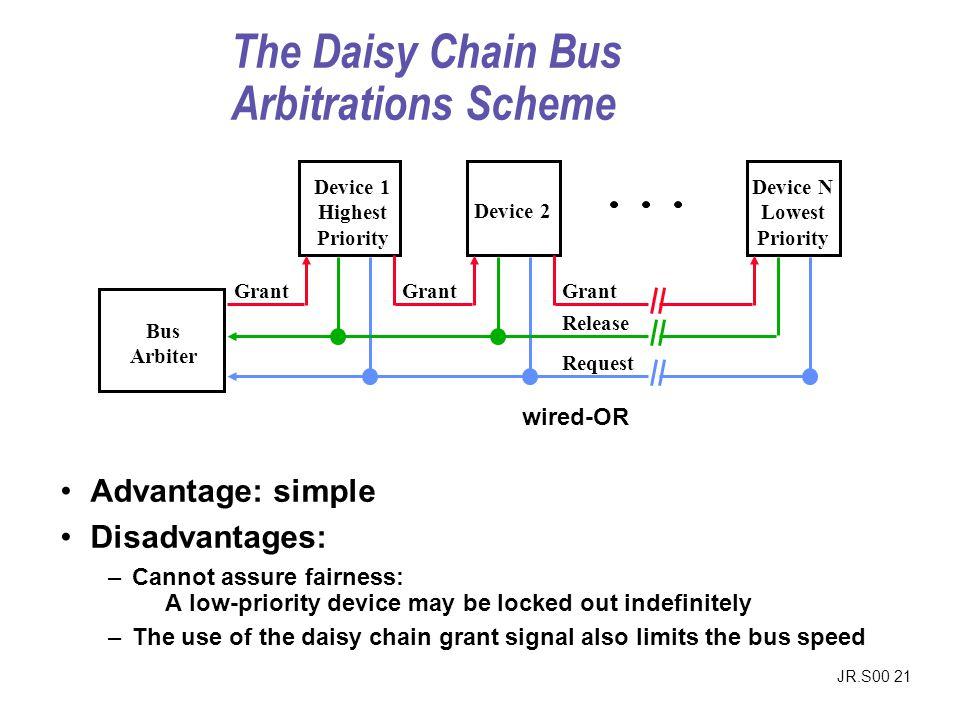 The Daisy Chain Bus Arbitrations Scheme