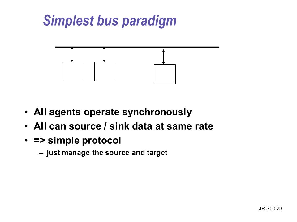 Simplest bus paradigm All agents operate synchronously