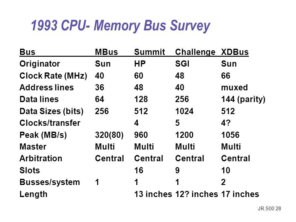 1993 CPU- Memory Bus Survey Bus MBus Summit Challenge XDBus