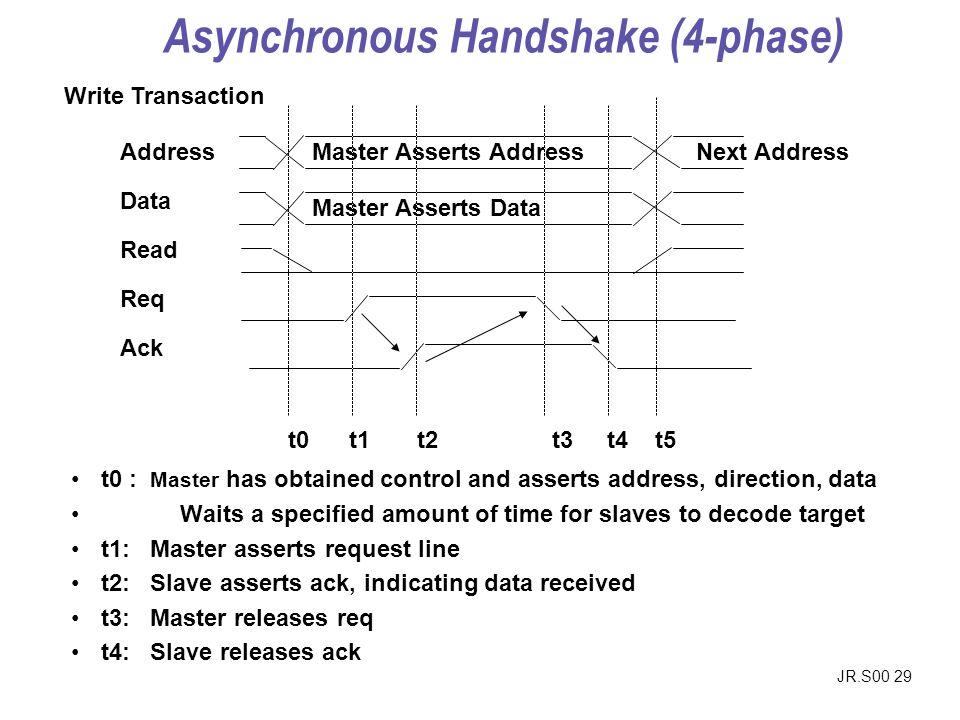 Asynchronous Handshake (4-phase)