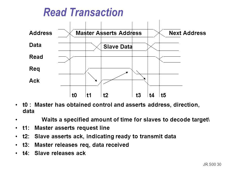 Read Transaction Address Data Read Req Ack Master Asserts Address