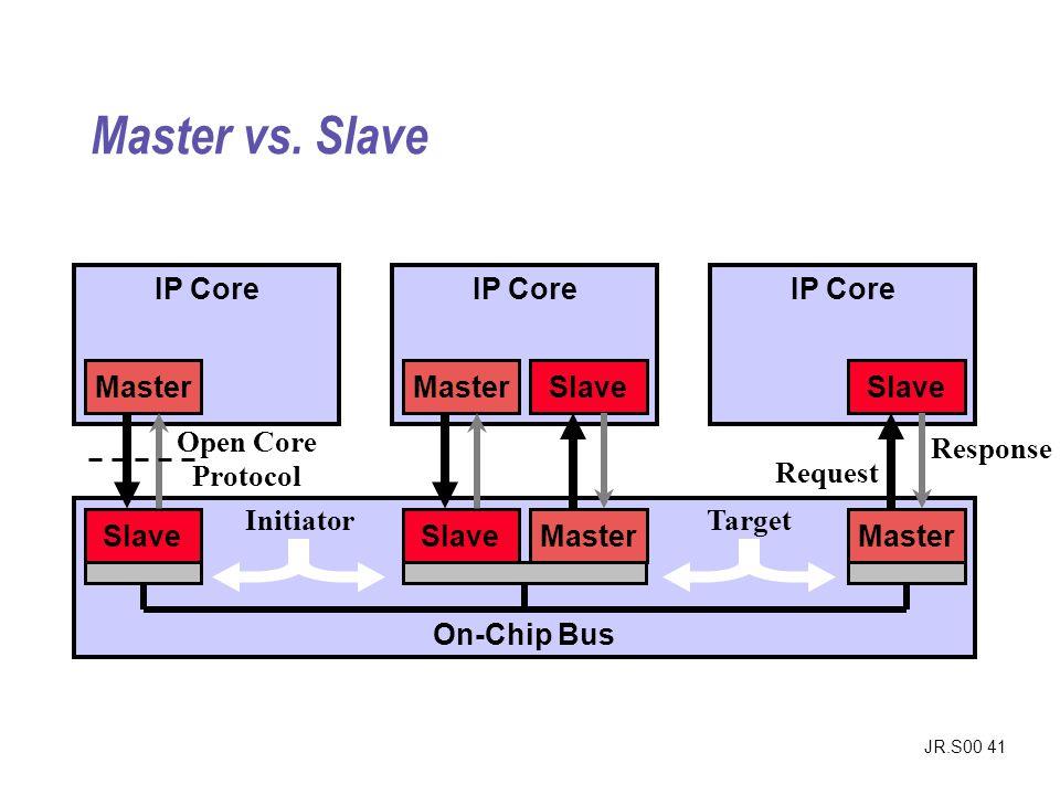 Master vs. Slave IP Core On-Chip Bus Slave Master Initiator Target