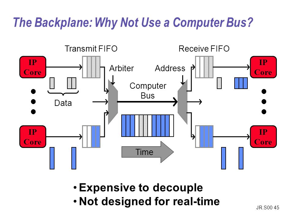 The Backplane: Why Not Use a Computer Bus