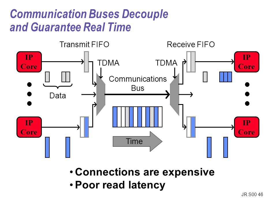 Communication Buses Decouple and Guarantee Real Time