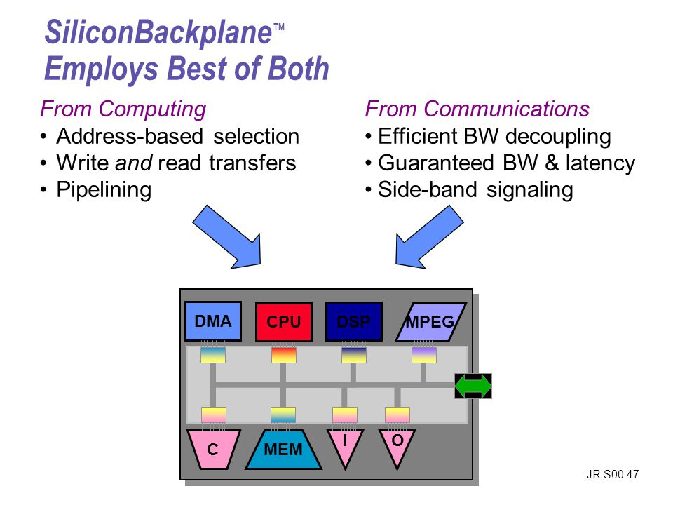 SiliconBackplane™ Employs Best of Both