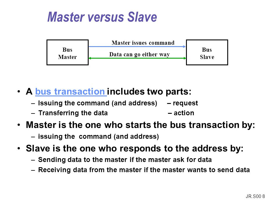Master versus Slave A bus transaction includes two parts: