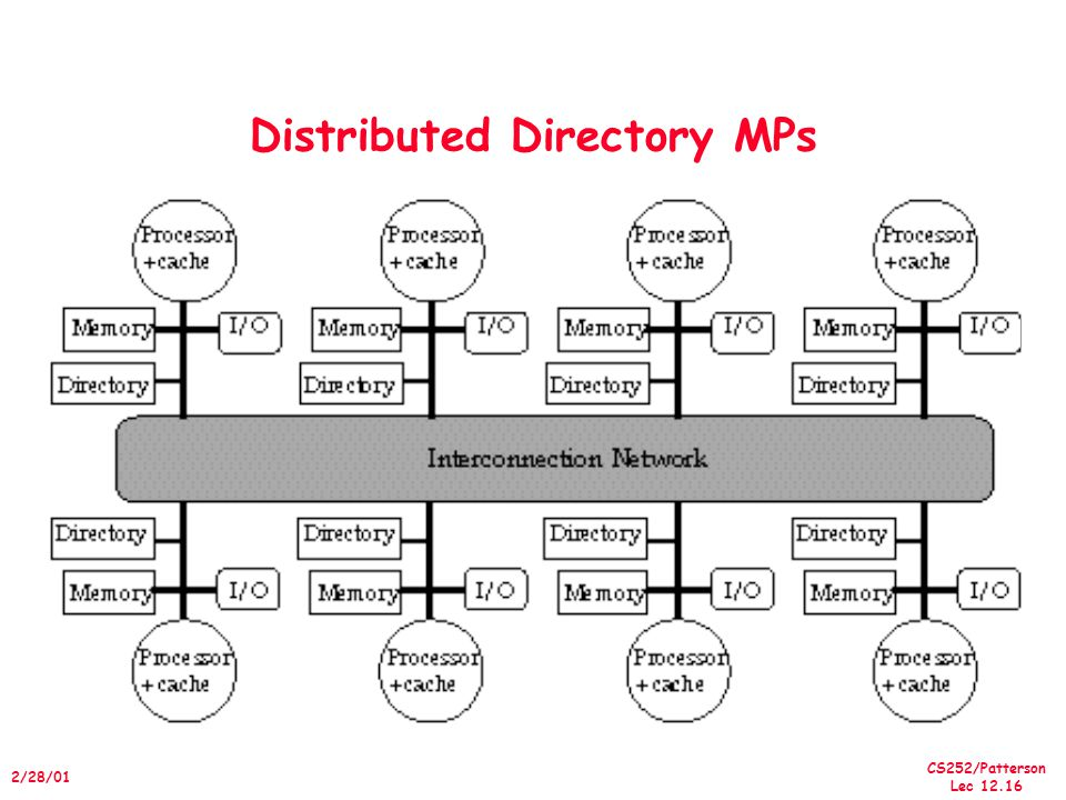 Distributed Directory MPs