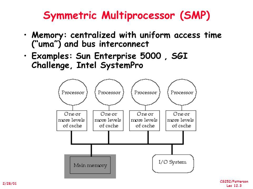 Symmetric Multiprocessor (SMP)