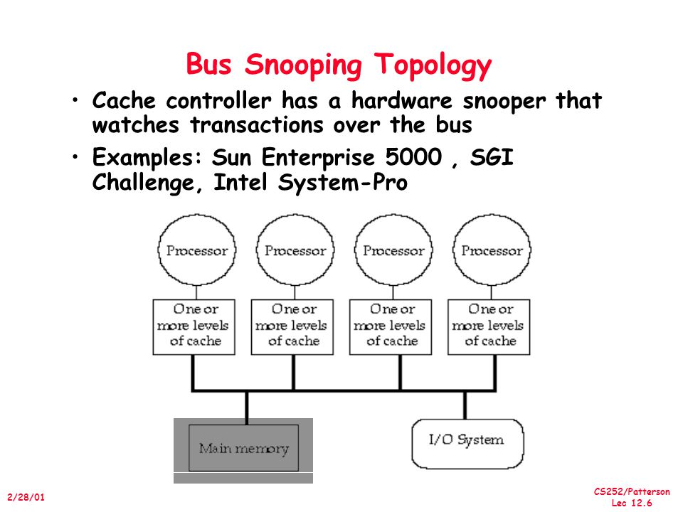 Bus Snooping Topology Cache controller has a hardware snooper that watches transactions over the bus.