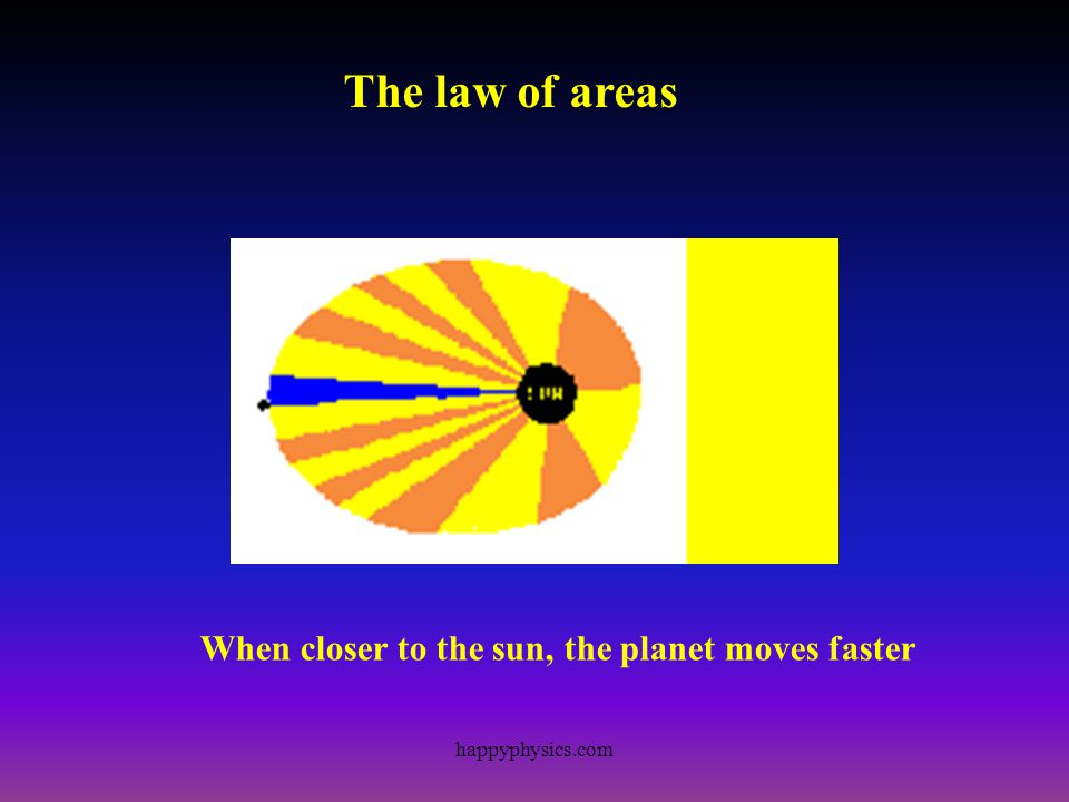 The law of areas When closer to the sun, the planet moves faster