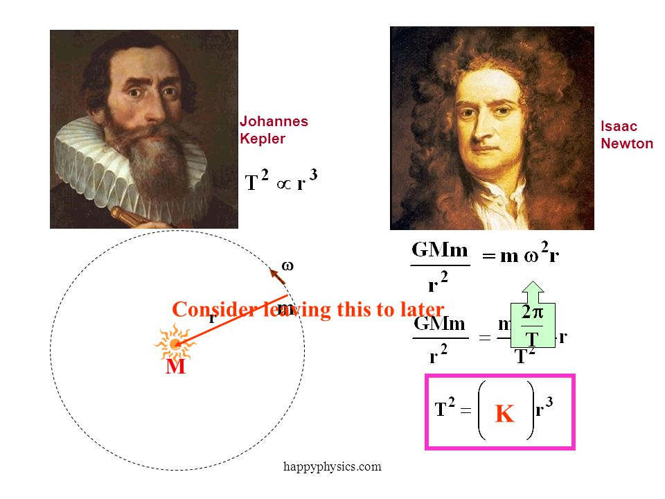 K Consider leaving this to later m M  r Johannes Kepler Isaac Newton