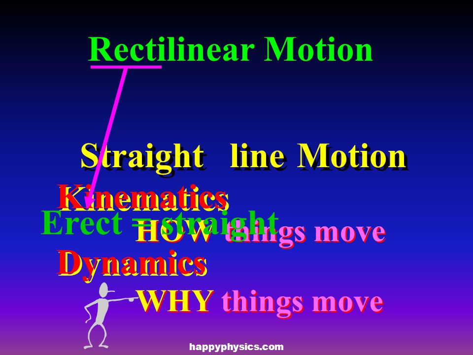 Rectilinear Motion Erect = straight Straight line Motion Kinematics