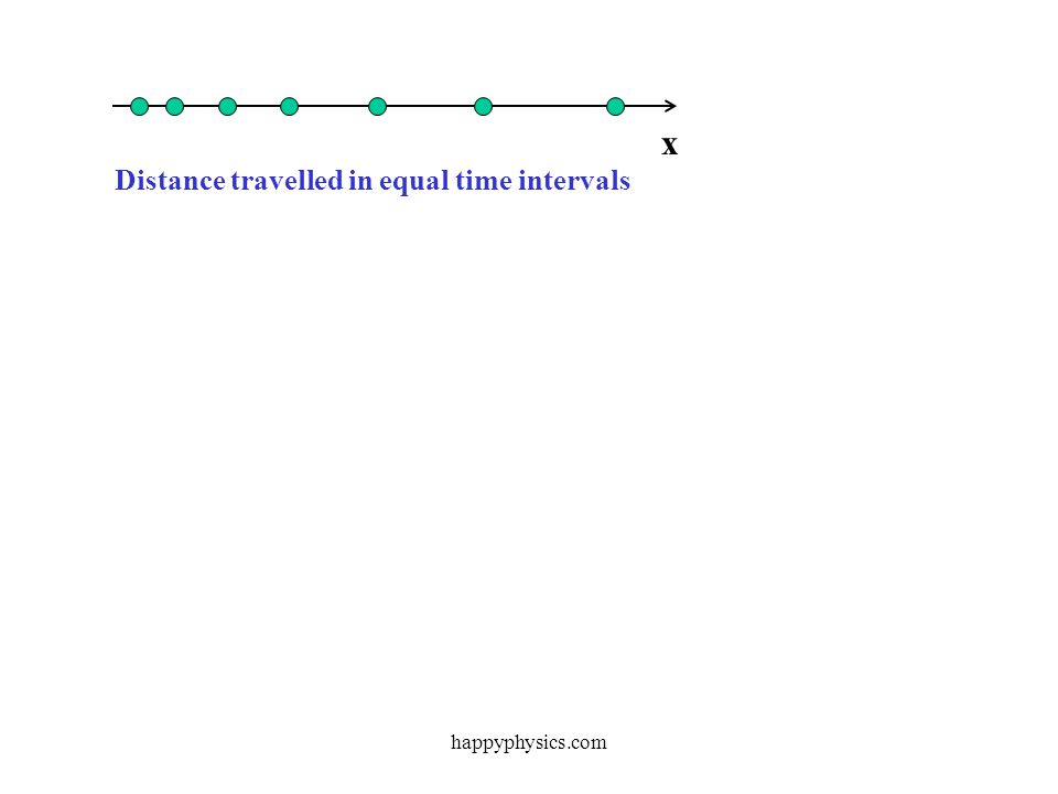 x Distance travelled in equal time intervals happyphysics.com
