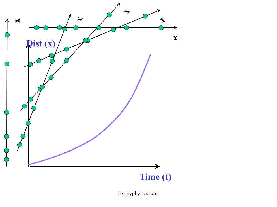 x x x Time (t) Dist (x) x x happyphysics.com