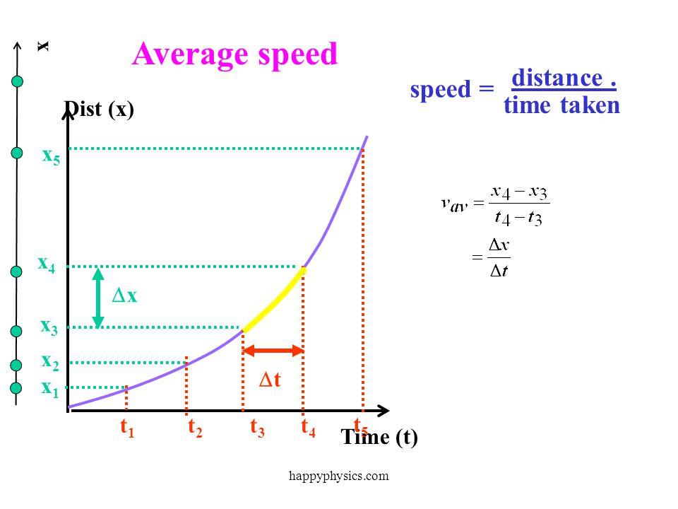 Average speed distance . speed = time taken x Time (t) Dist (x) x5 x4
