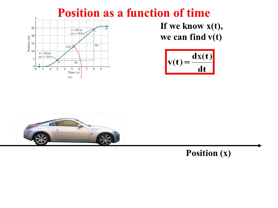 Position as a function of time