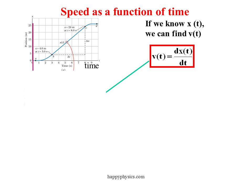 Speed as a function of time