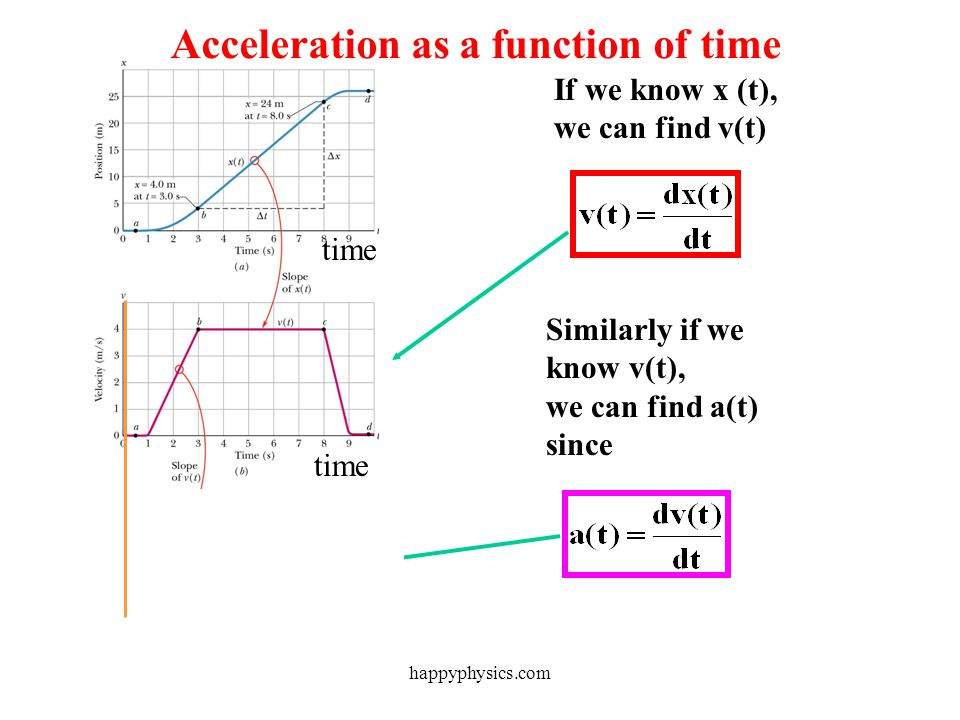 Acceleration as a function of time