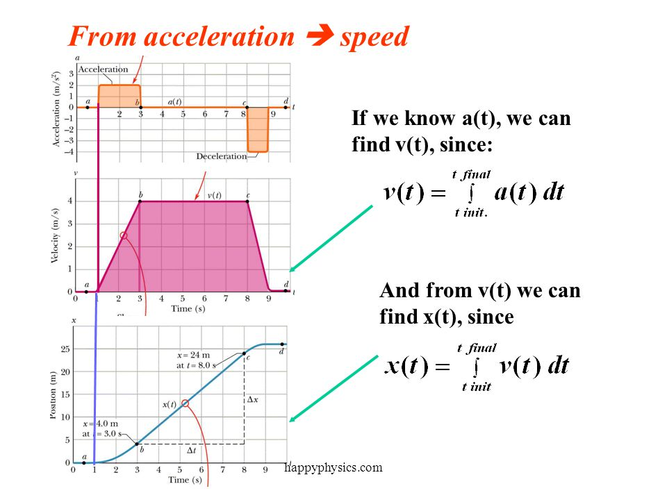 From acceleration  speed  distance