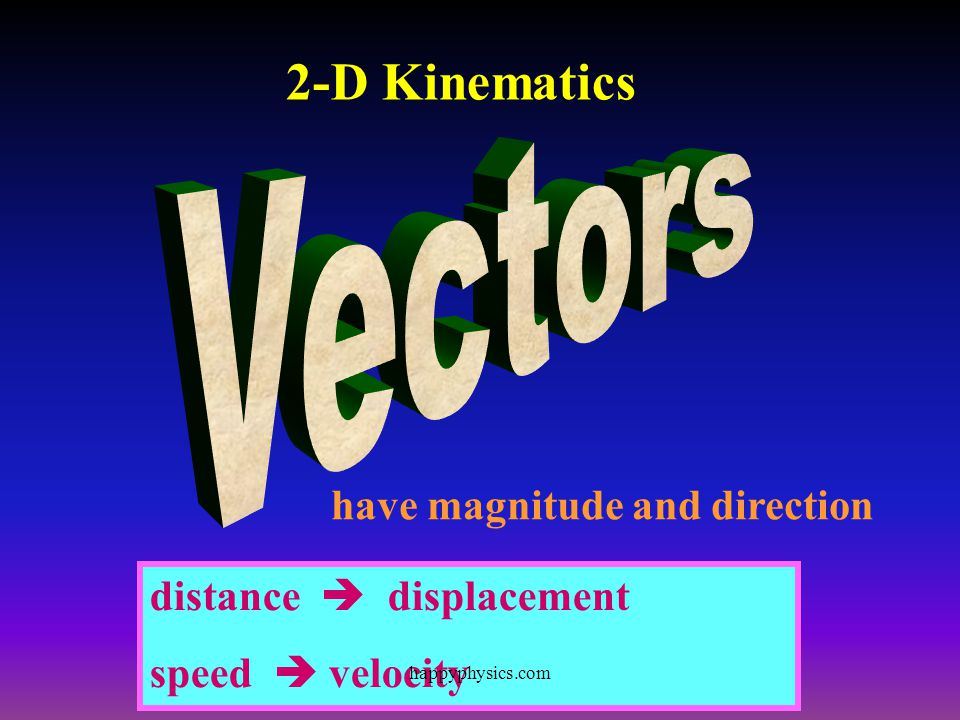 2-D Kinematics Vectors have magnitude and direction