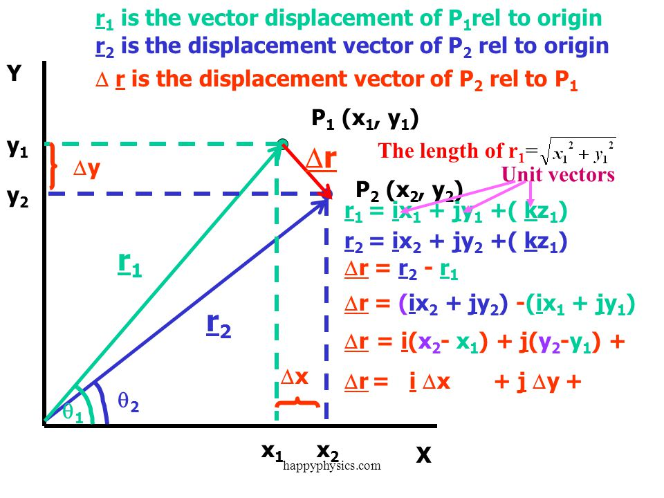 r r1 r2 r1 is the vector displacement of P1rel to origin
